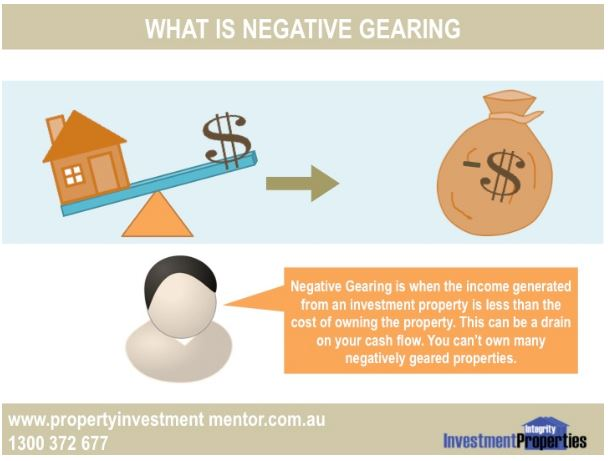 Property Investment Gearing