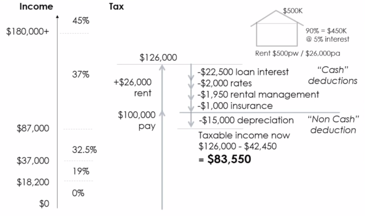 Reduce Taxable Income With Investment Property